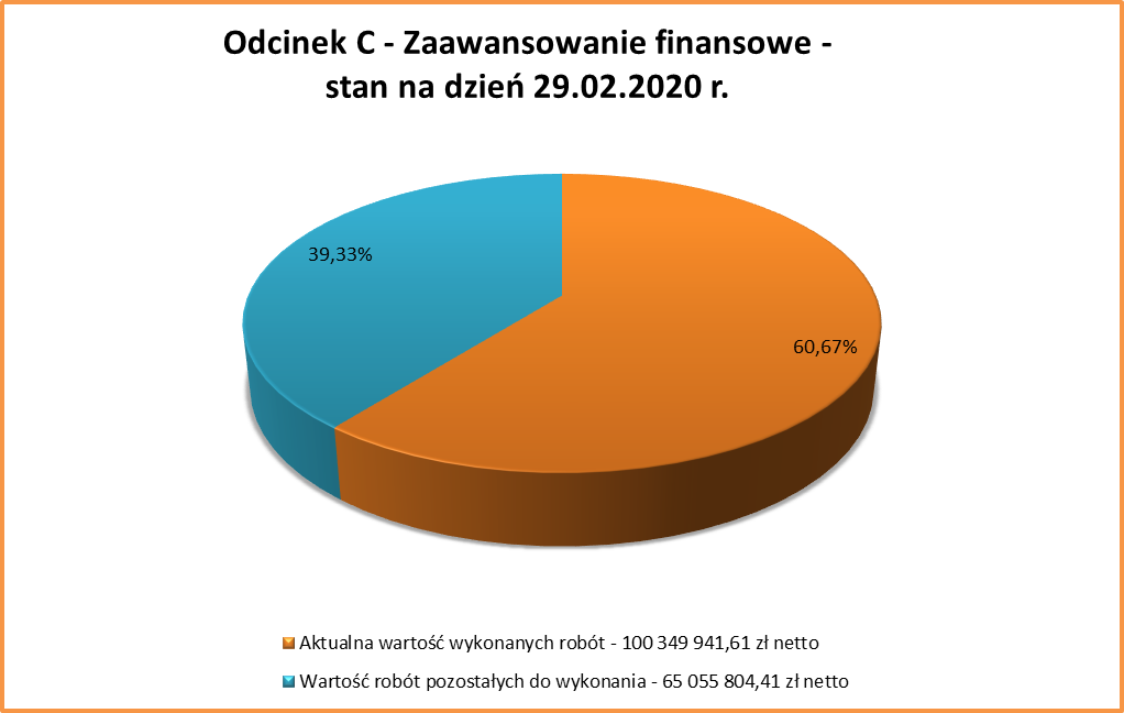 2020.02 PŚP C